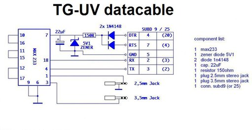 TG-UV data kabel schema